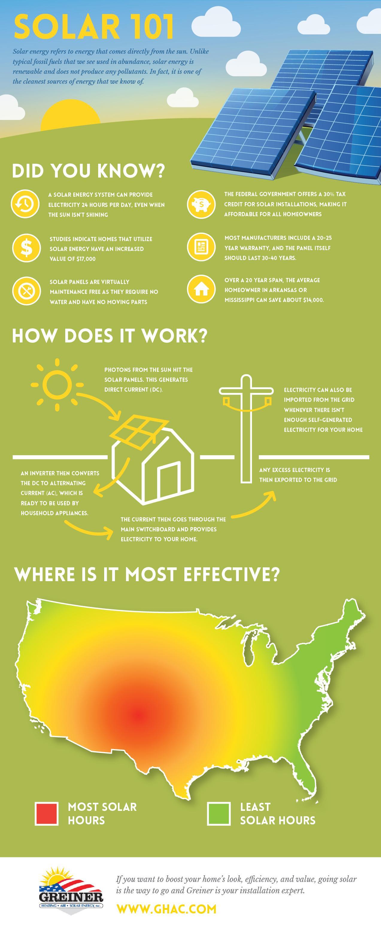 How Solar Energy Works how solar energy works - infographic | blog | greiner heating