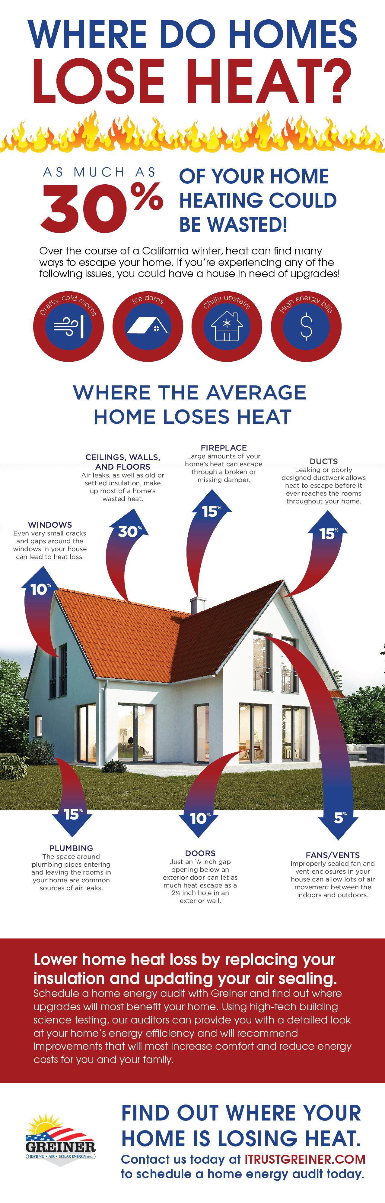 heat loss infographic greiner hvac