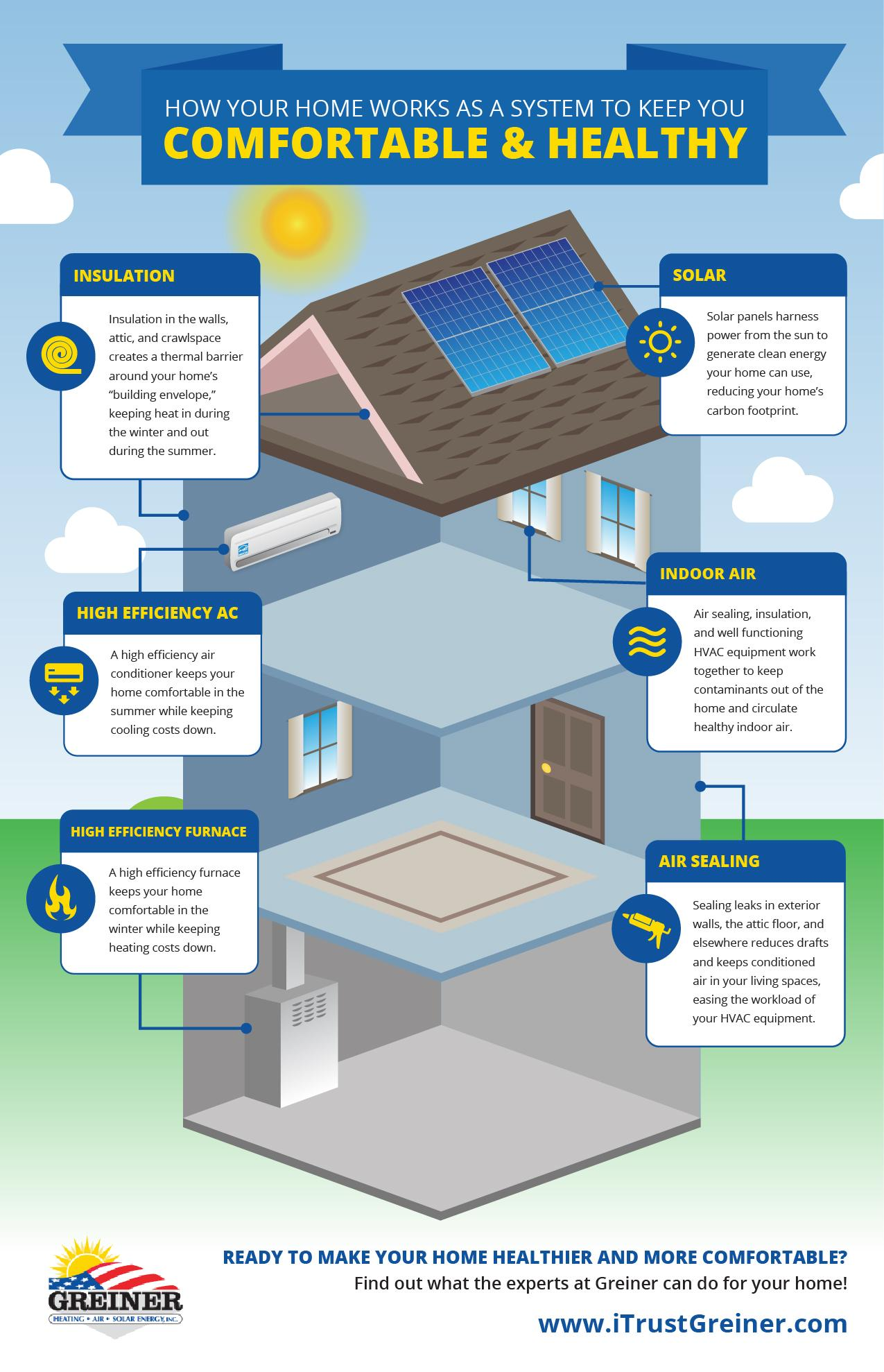 air sealing, insulation, furnace, ac, hvac, IAQ, solar, ghac, CA