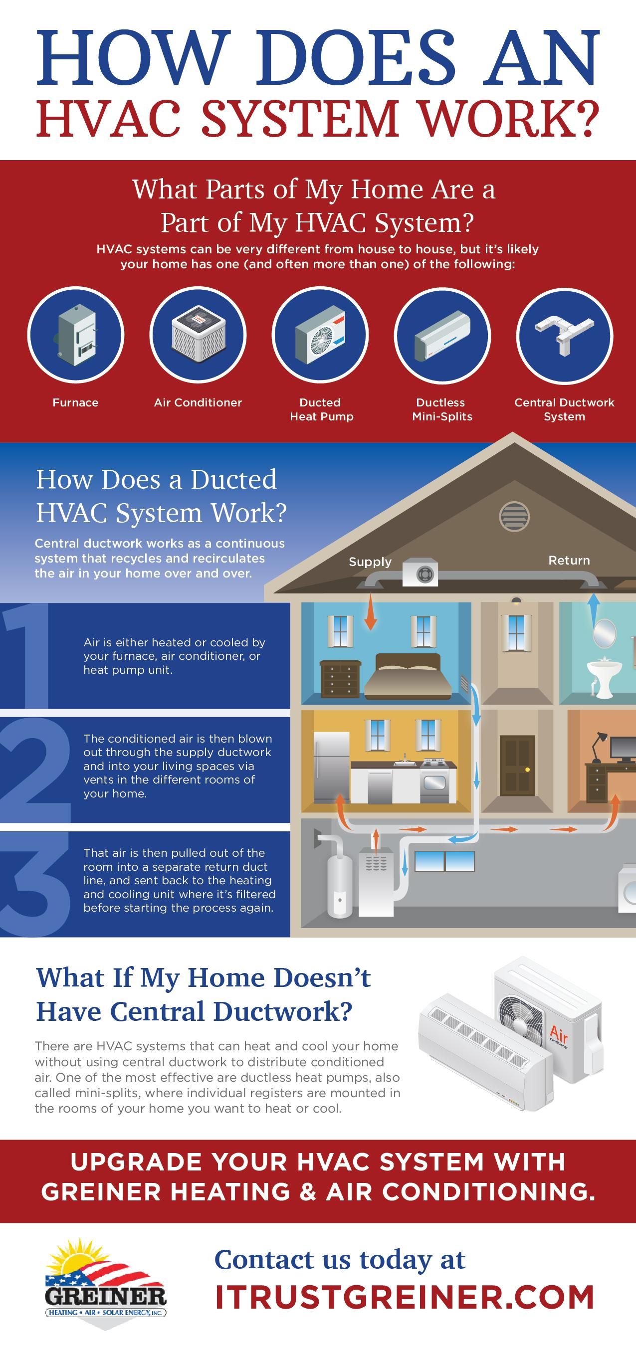 how does an hvac work infographic greiner