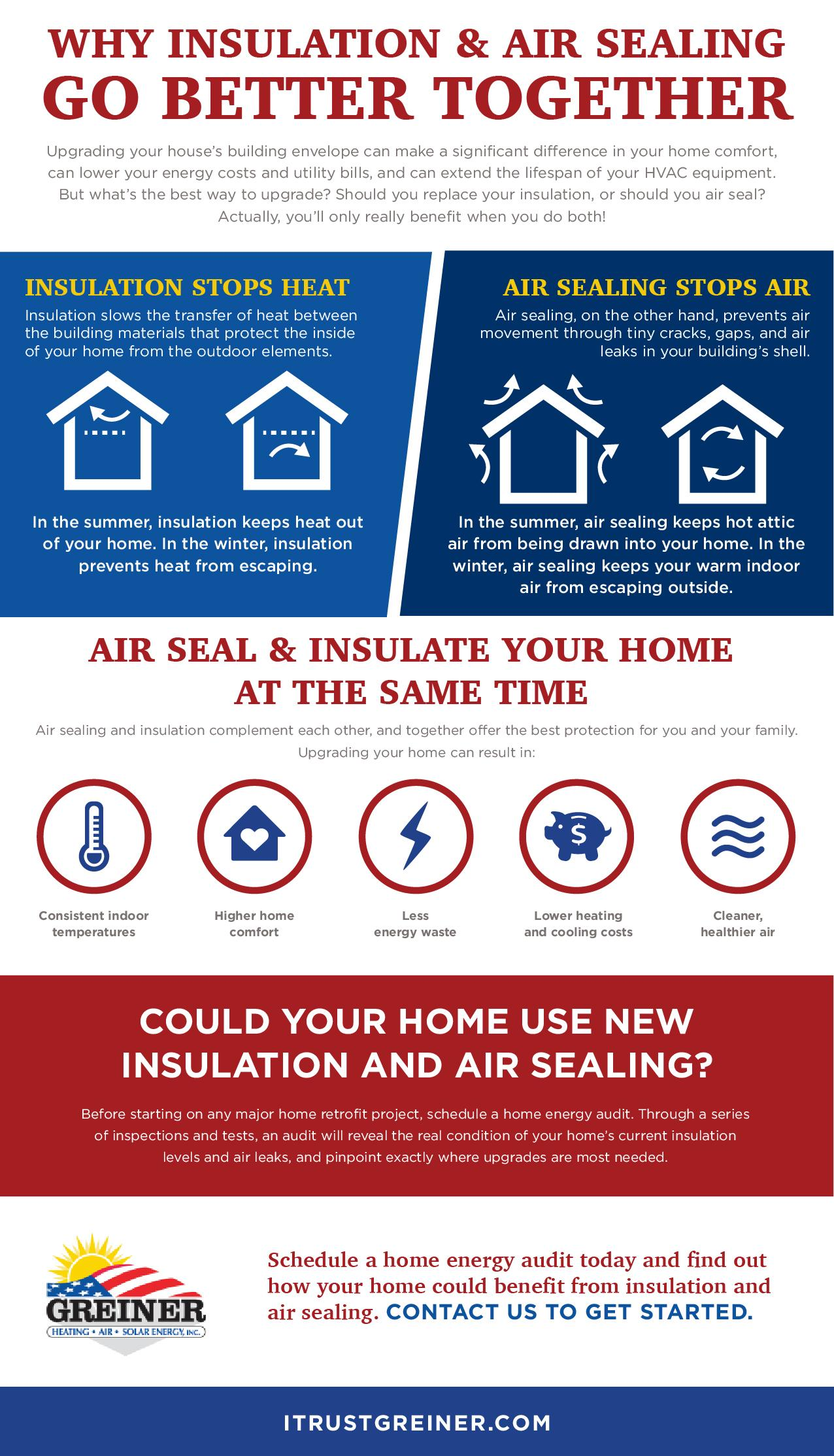 insulation and air sealing infographic greiner