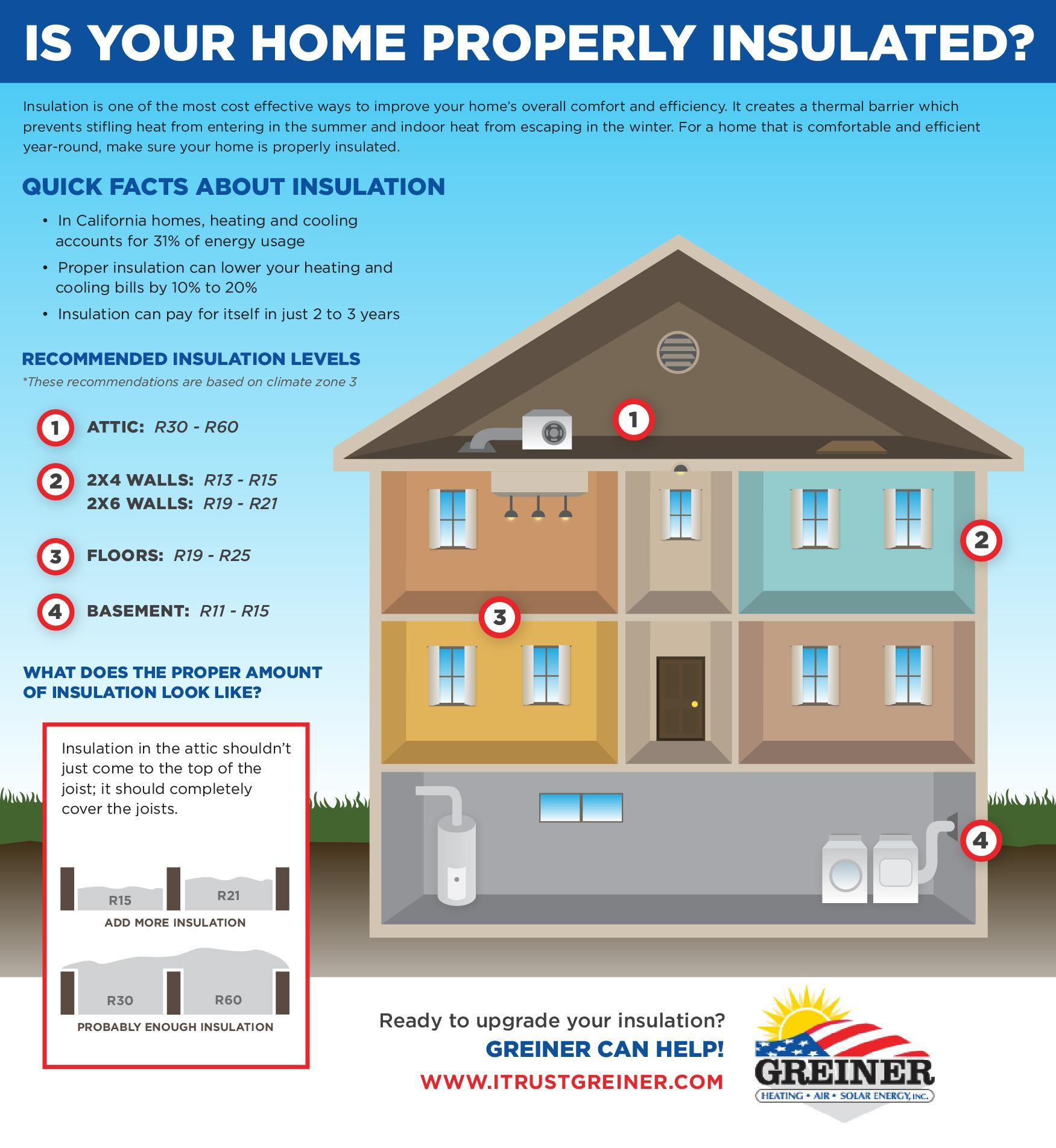 Insulation recommendation, Greiner HVAC, CA