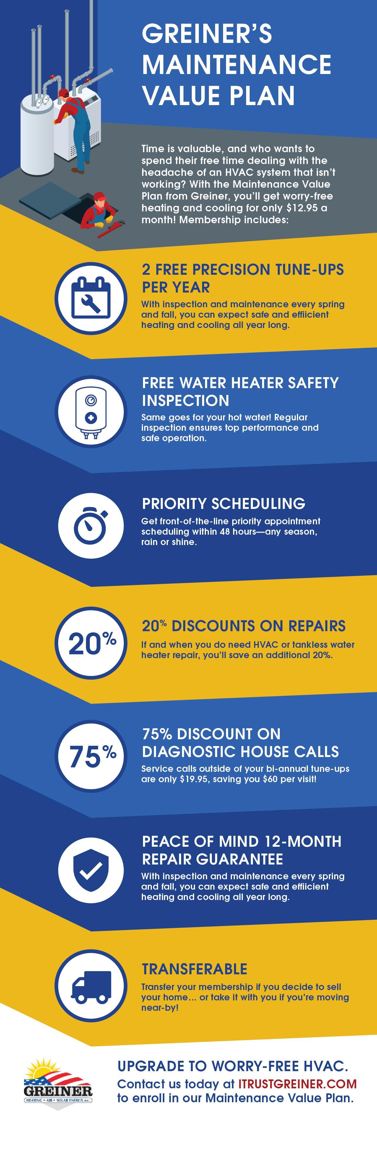 maintenance value plan greiner infographic