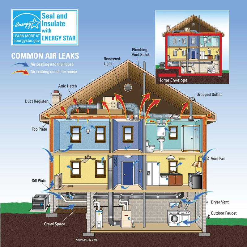 Common sources of air leaks within a Northern California home.